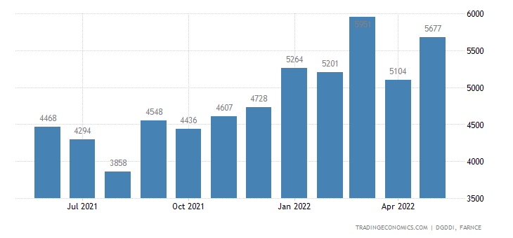 France Imports of Chemicals Perfumes and Cosmetics