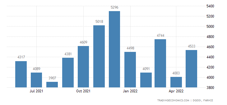 France Imports of Computer Electronic and Optical Produ