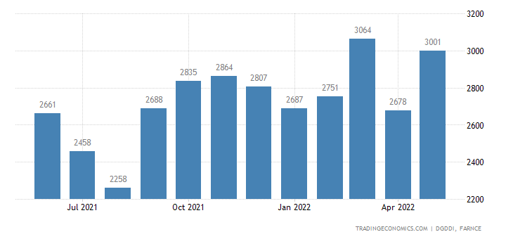 France Imports of Electrical Euipments and Household