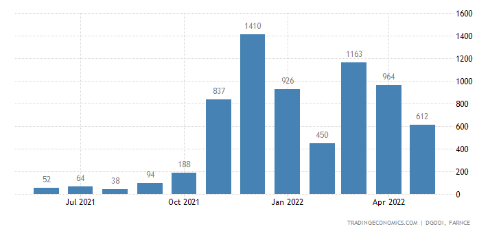 France Imports of Electricity and Gas Manufactured