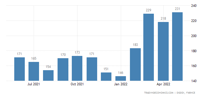 France Imports of Household and Industrial Waste