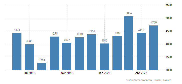 France Imports of Indust & Agricultural Machines Variou