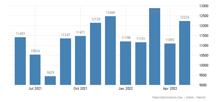 France Imports of Mechanical Electrical Electronic and