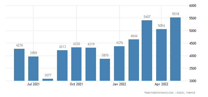 France Imports of Metal Products and Metal