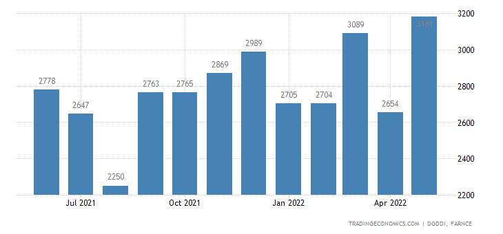 France Imports of Miscellaneous Manufactures