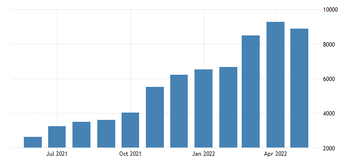 France Imports of Natural Hydrocarbonsprds of Mining E