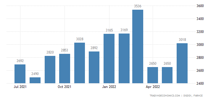 France Imports of Pharmaceuticals