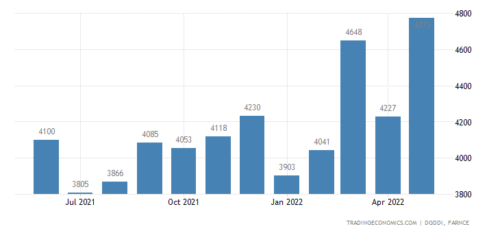 France Imports of Products of Food Industry