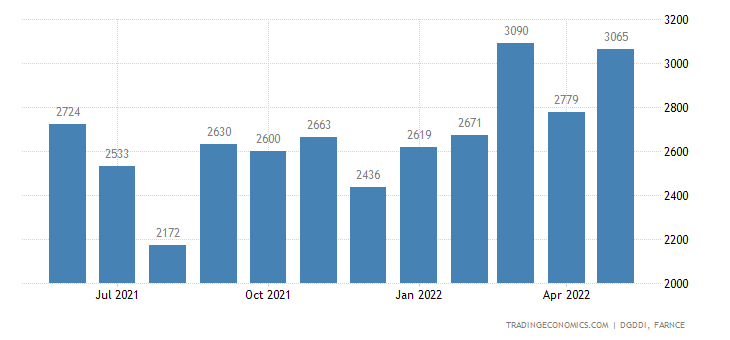 France Imports of Rubber and Plastic Products, Various M