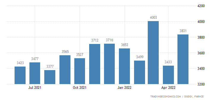 France Imports of Textiles Clothing Leather and Footwe | 2019 | Data