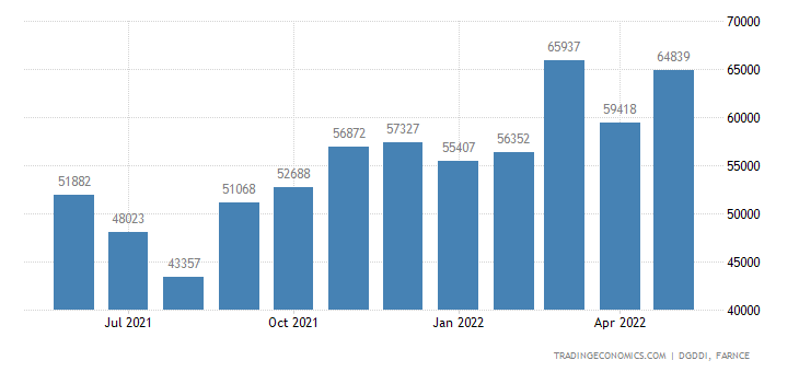 France Imports of Total Exept Military Material