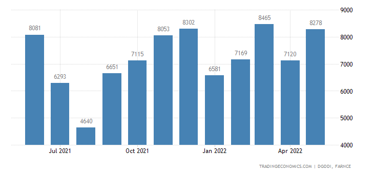 France Imports of Transport Equipment