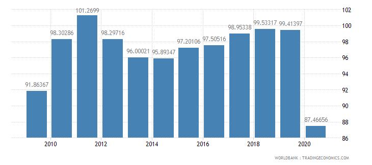 france import volume index 2000  100 wb data