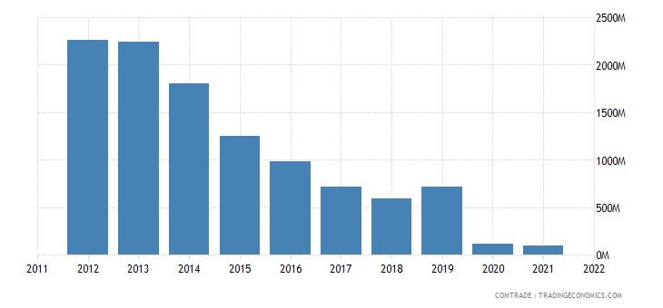 france imports azerbaijan