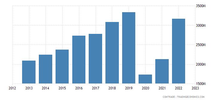 france imports bangladesh