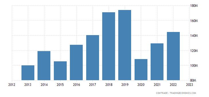 france imports bosnia herzegovina