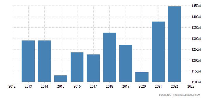 france imports bulgaria