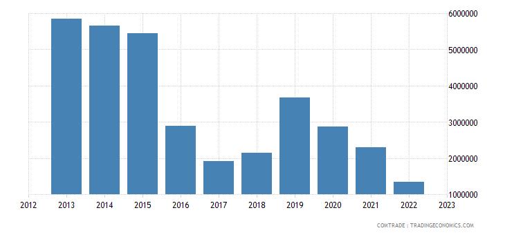 france imports burundi