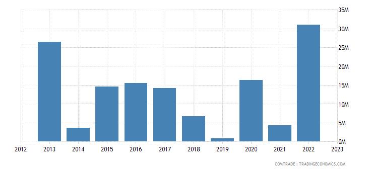 france imports cayman islands