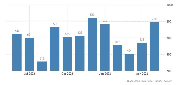 France Imports from Algeria