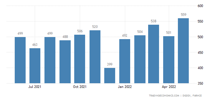 France Imports from Austria