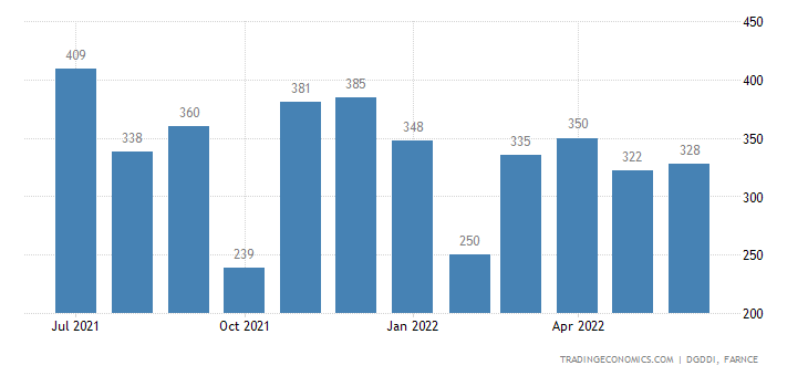 France Imports from Canada
