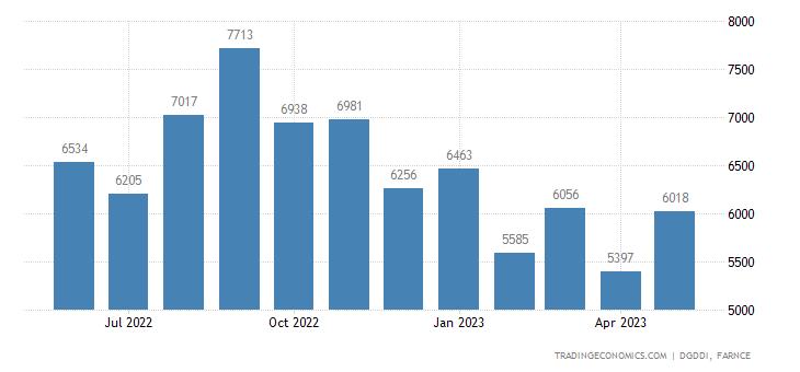 France Imports from China & Hong Kong (estimated)
