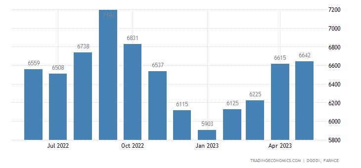 France Imports from China & Hong Kong