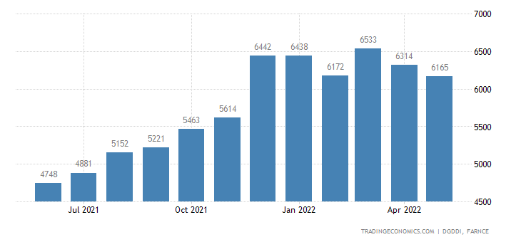 France Imports from China