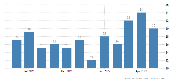 France Imports from Croatia (estimated)
