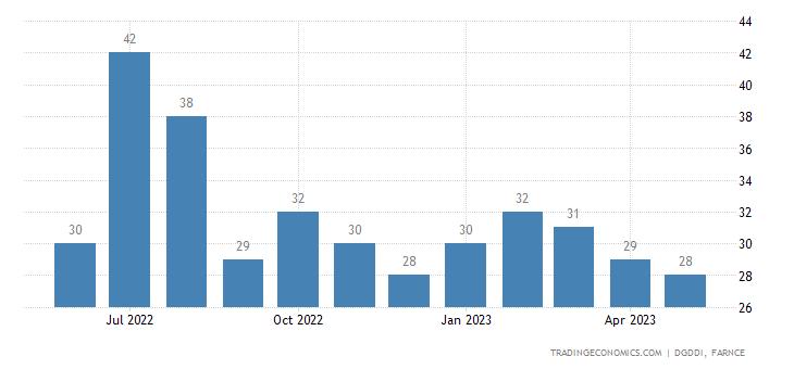 France Imports from Croatia
