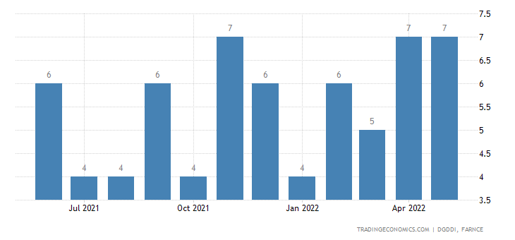 France Imports from Cyprus
