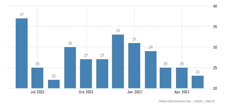 France Imports from Estonia