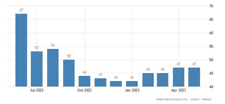 France Imports from Hong Kong