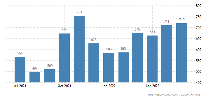 France Imports from India