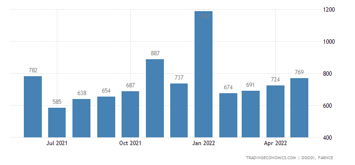France Imports from Ireland