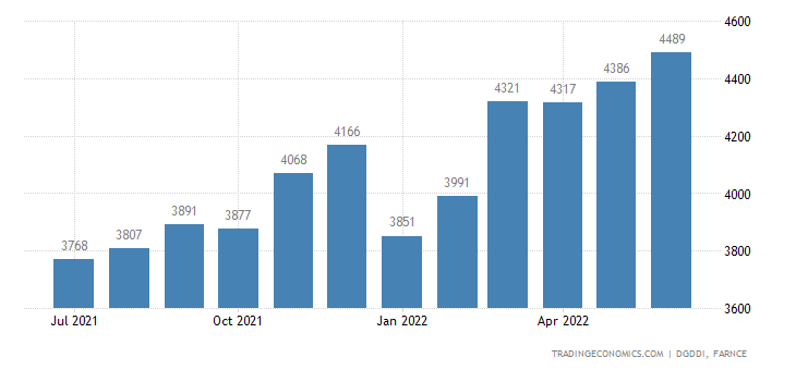 France Imports from Italy