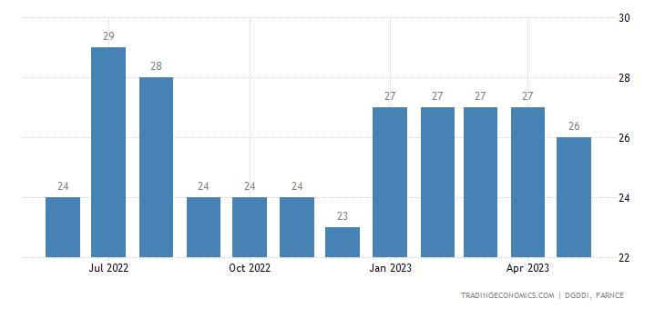 France Imports from Latvia