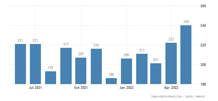France Imports from Mexico