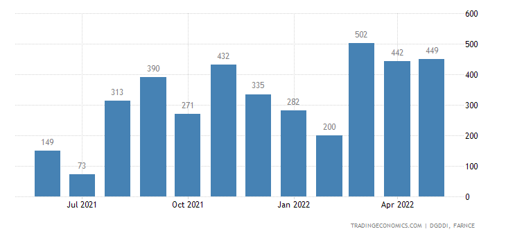 France Imports from Nigeria