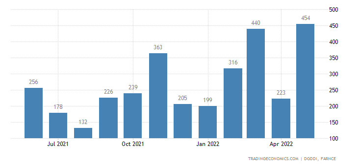 France Imports from Norway