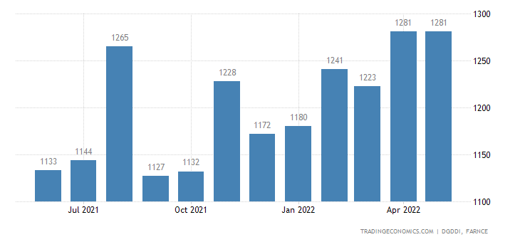 France Imports from Poland