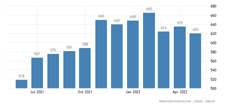 France Imports from Portugal