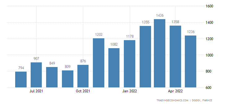 France Imports from Russia