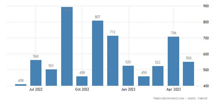 France Imports from Saudi Arabia