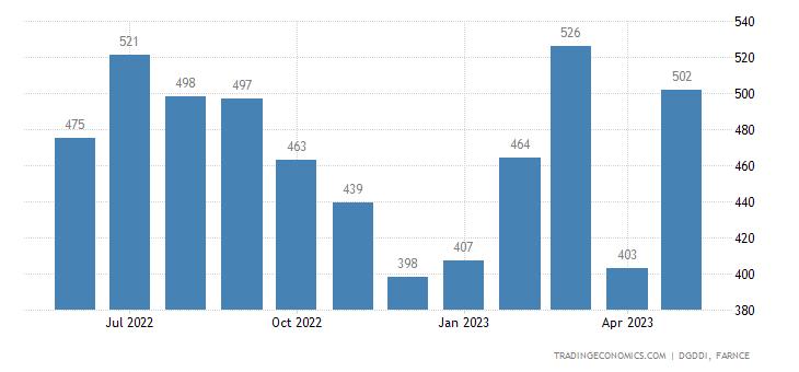 France Imports from Slovakia