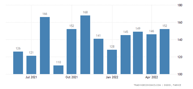 France Imports from Slovenia