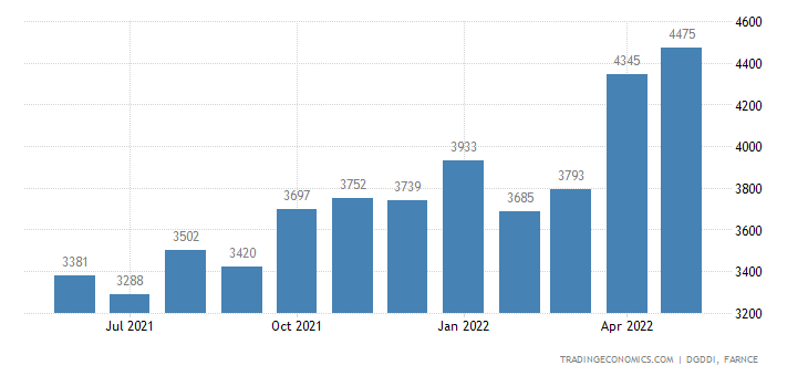 France Imports from Spain