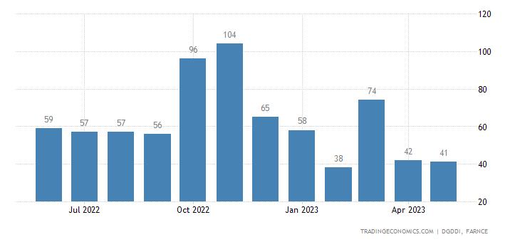 France Imports from Ukraine