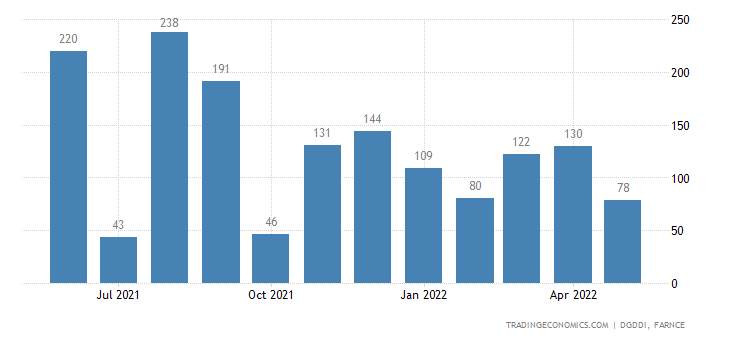 France Imports from United Arab Emirates